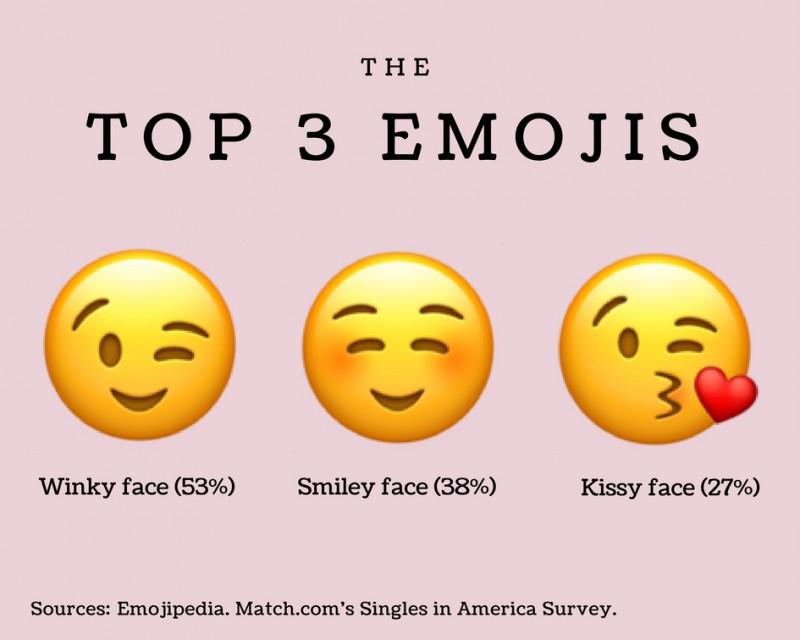 Top  3 Emojis