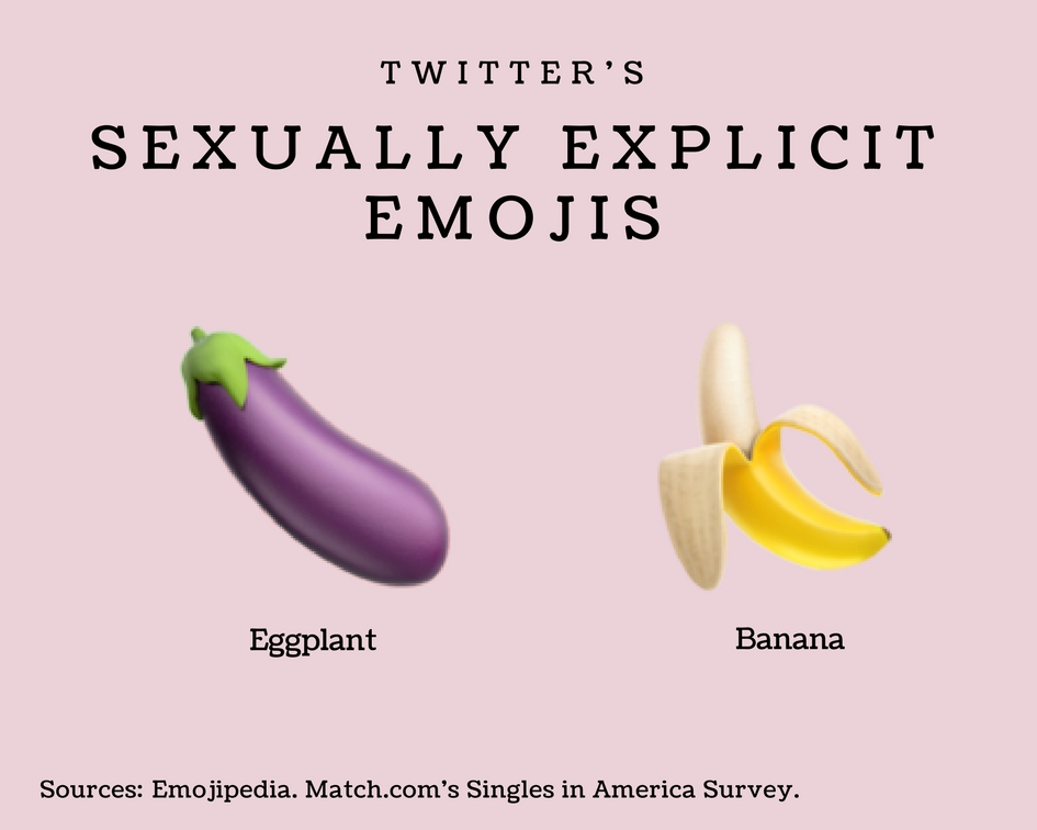 Sexually Explicit Emojis